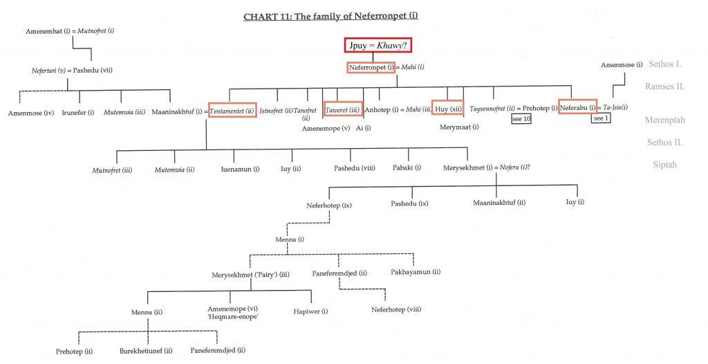 Davies, Who's Who, Chart 11, von der Autorin bearbeitet.